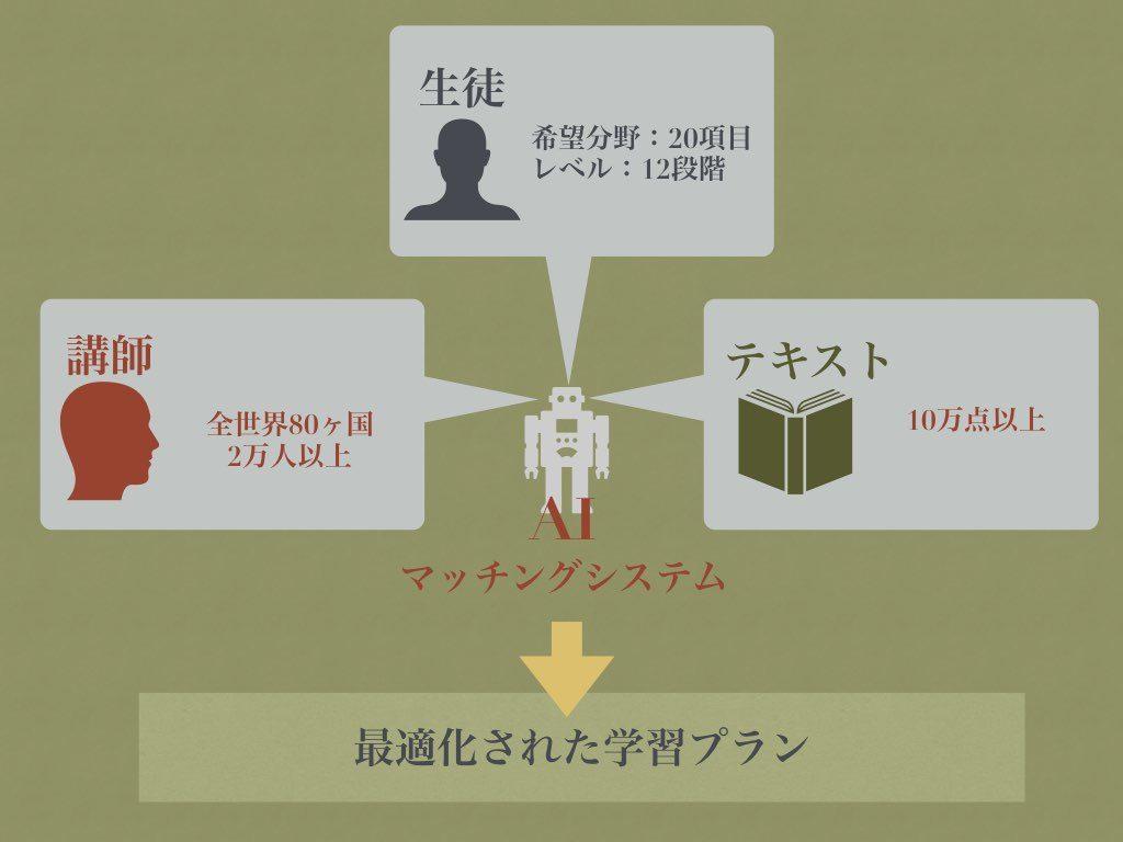 AIマッチングシステム