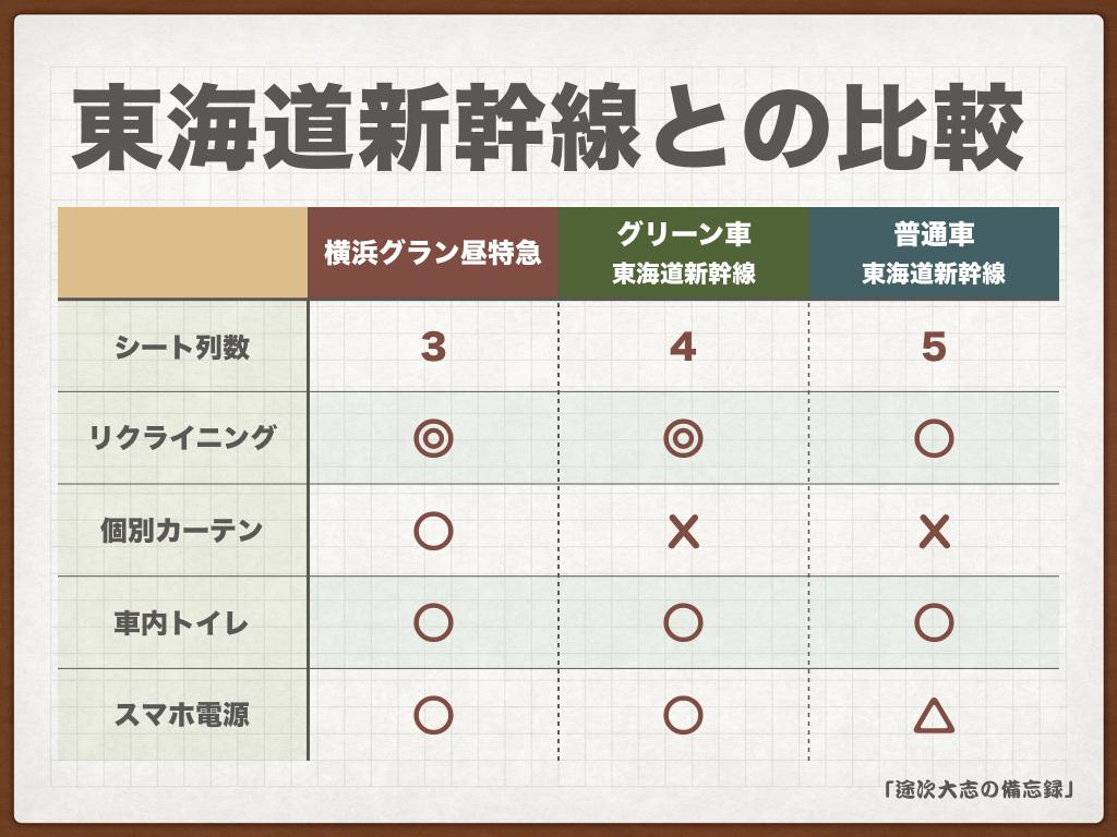 東海道新幹線との比較