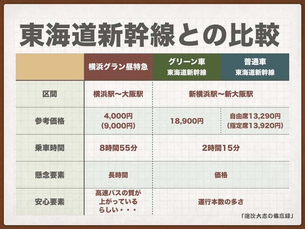 東海道新幹線との比較a