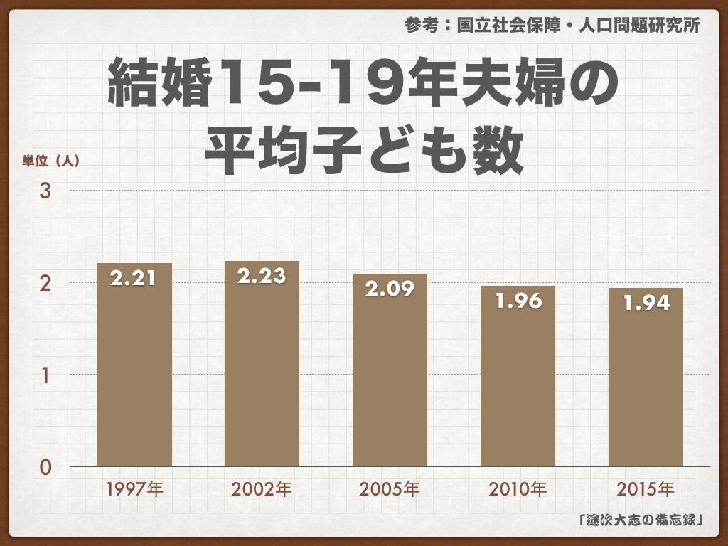 結婚15-19年夫婦の 平均子ども数