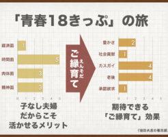 「青春18きっぷ」の旅