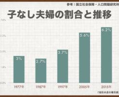 子なし夫婦の割合と推移