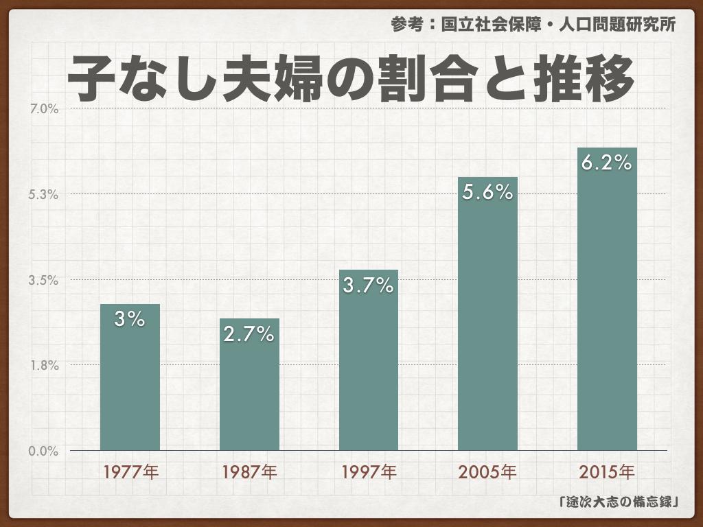 【子なし夫婦割合が増加】公的なデータをもとに前向きな家族会議を!