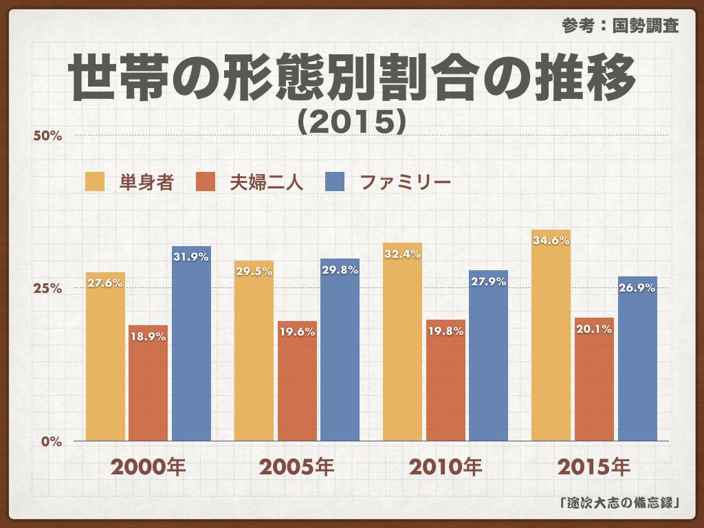 世帯の形態別割合の推移2