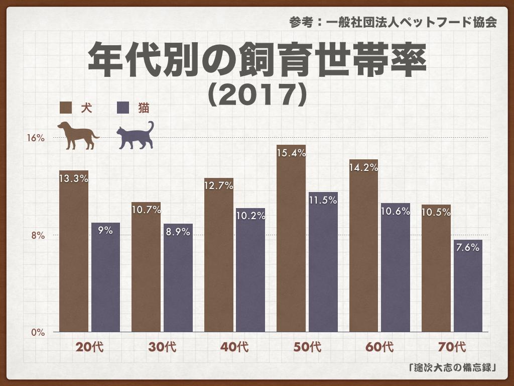 年代別の飼育世帯率