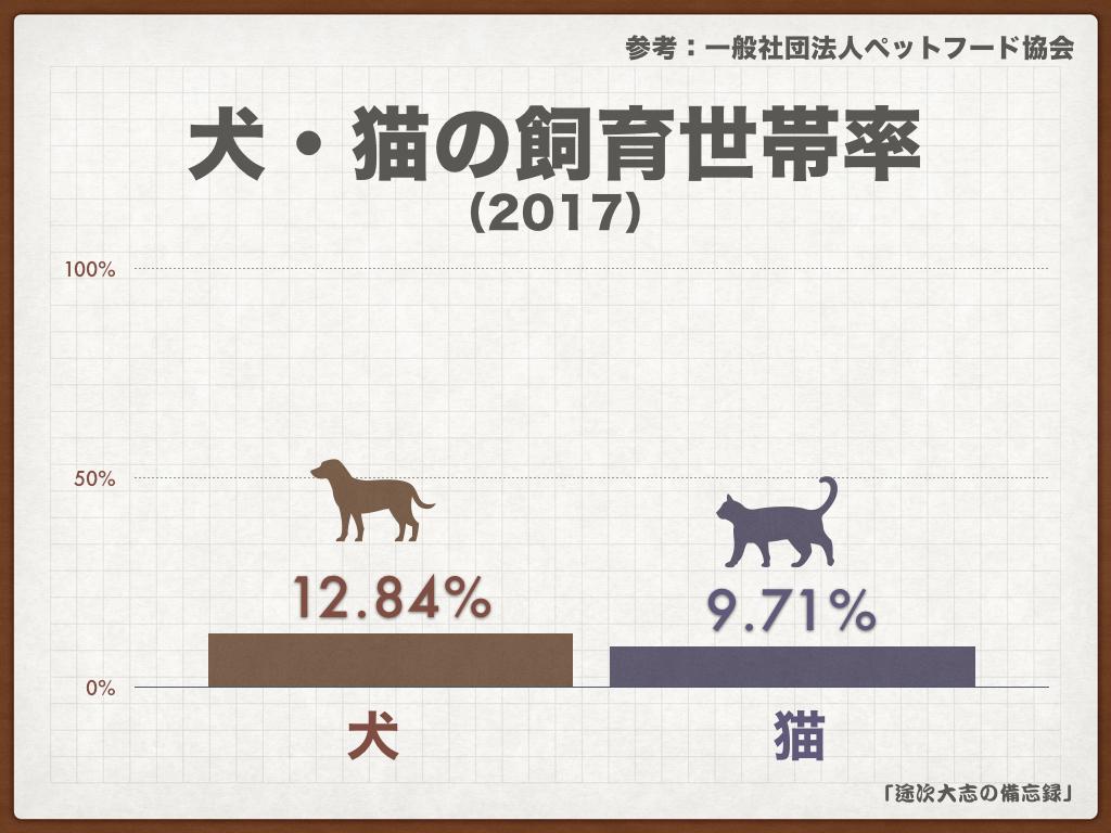 犬・猫の飼育世帯率