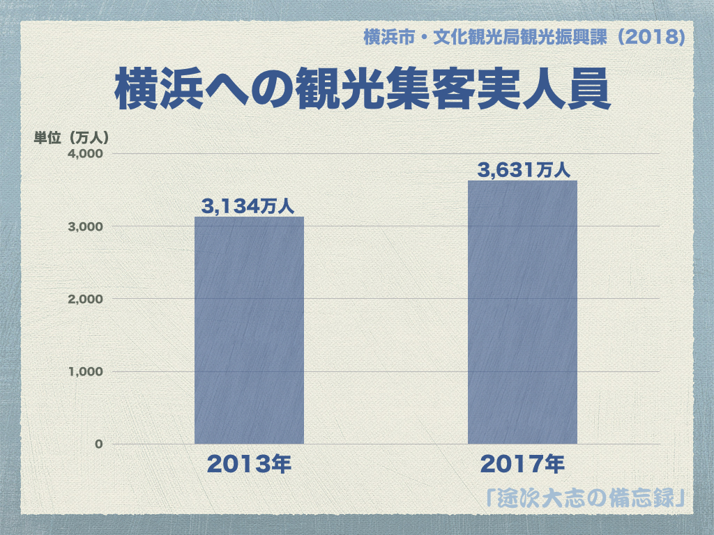 横浜への観光集客実人員2018.001