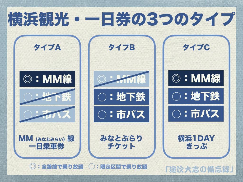 横浜観光・一日券の3つのタイプ