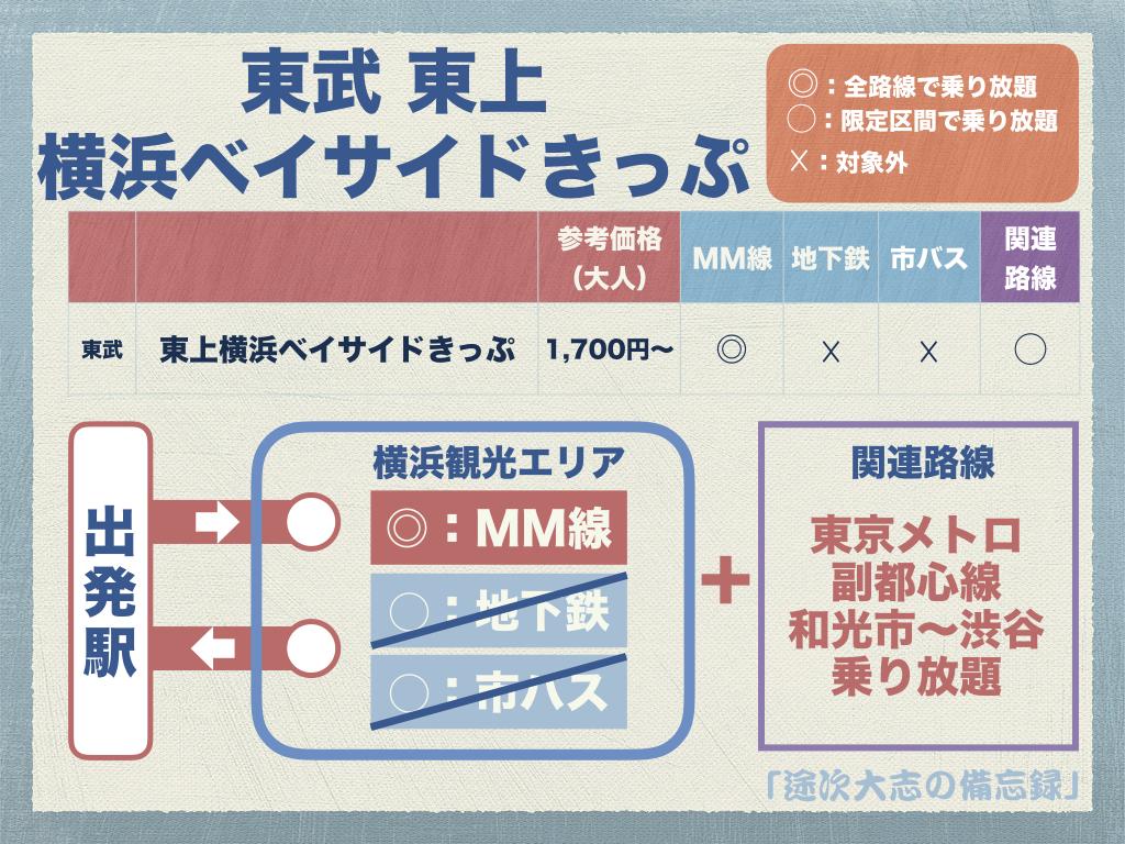 東武 東上 横浜ベイサイドきっぷ.jpeg.001