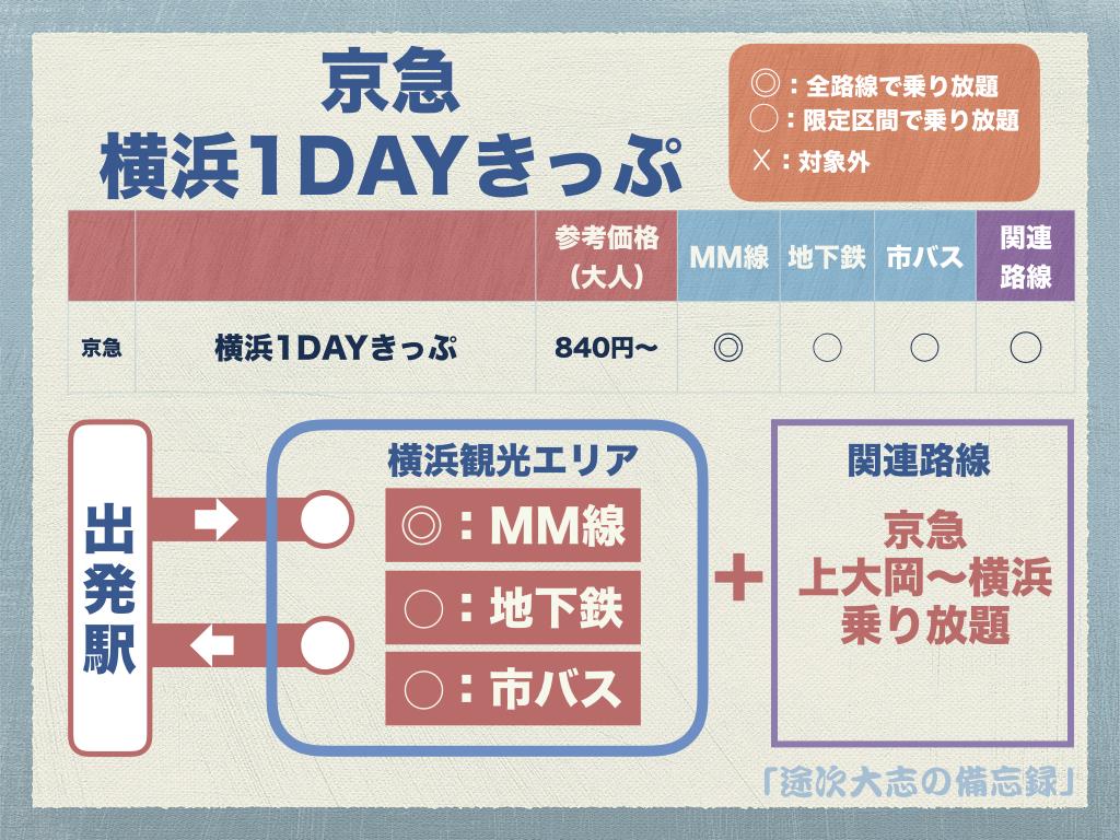 京急 横浜1DAYきっぷ2