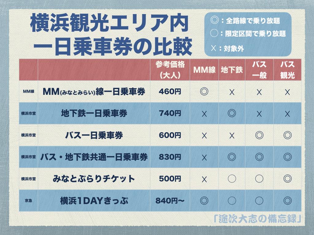 横浜観光エリア内 一日乗車券の比較