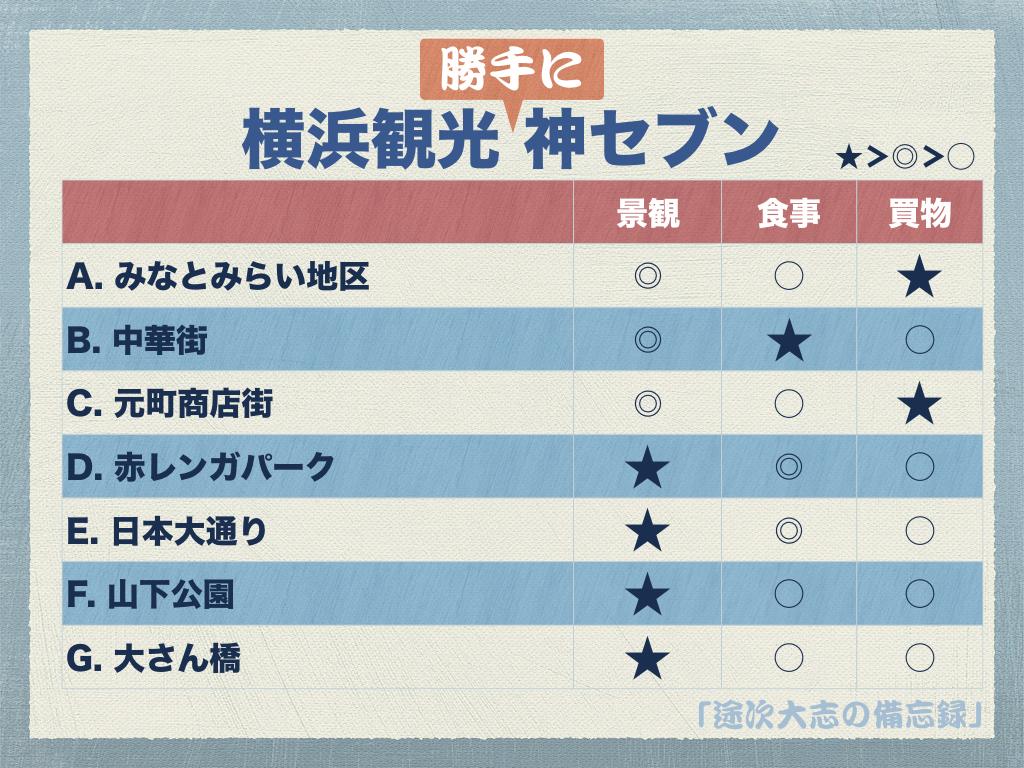 横浜観光 神セブンv2