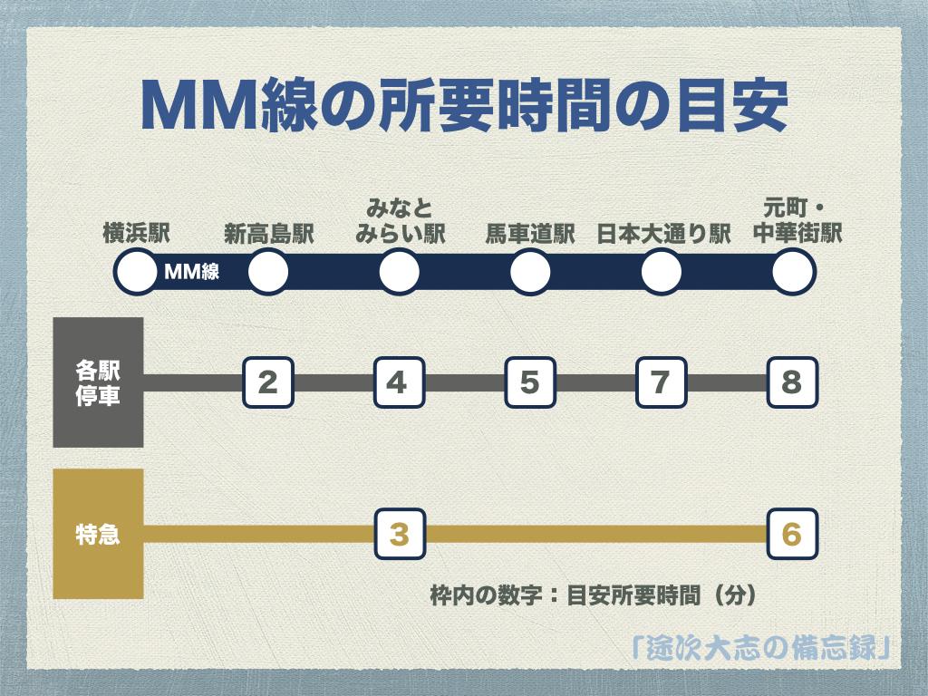 MM線の所要時間の目安