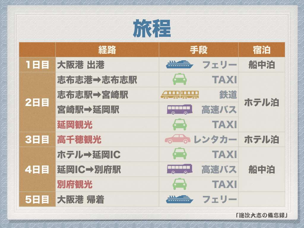 大阪発着フェリー旅の旅程