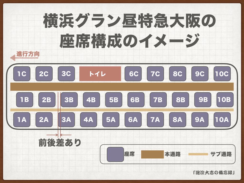 横浜グラン昼特急大阪の座席全体イメージ図