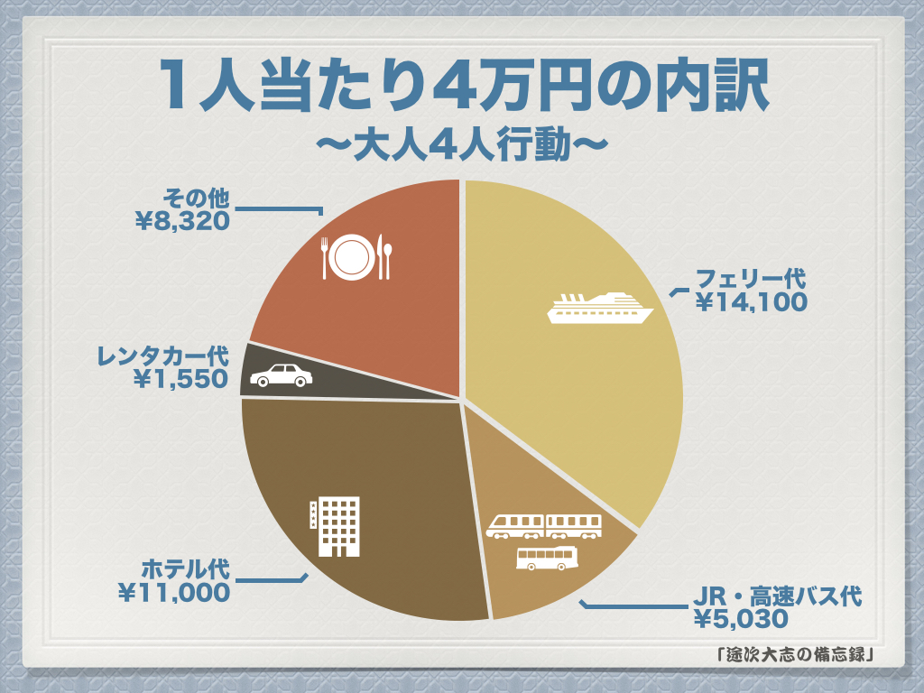 旅費4万円の内訳