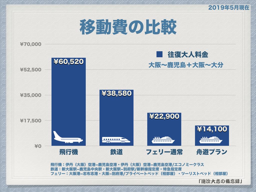 移動費の比較