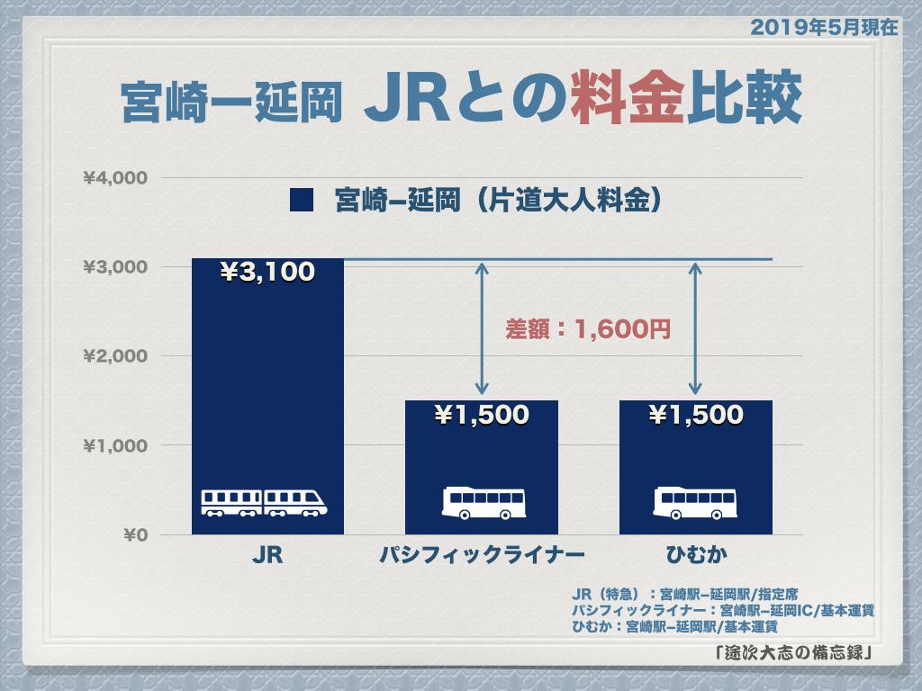 宮崎ー延岡 JRとの料金比較