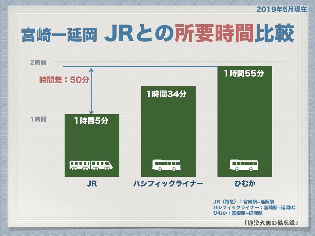 宮崎ー延岡 JRとの所要時間比較