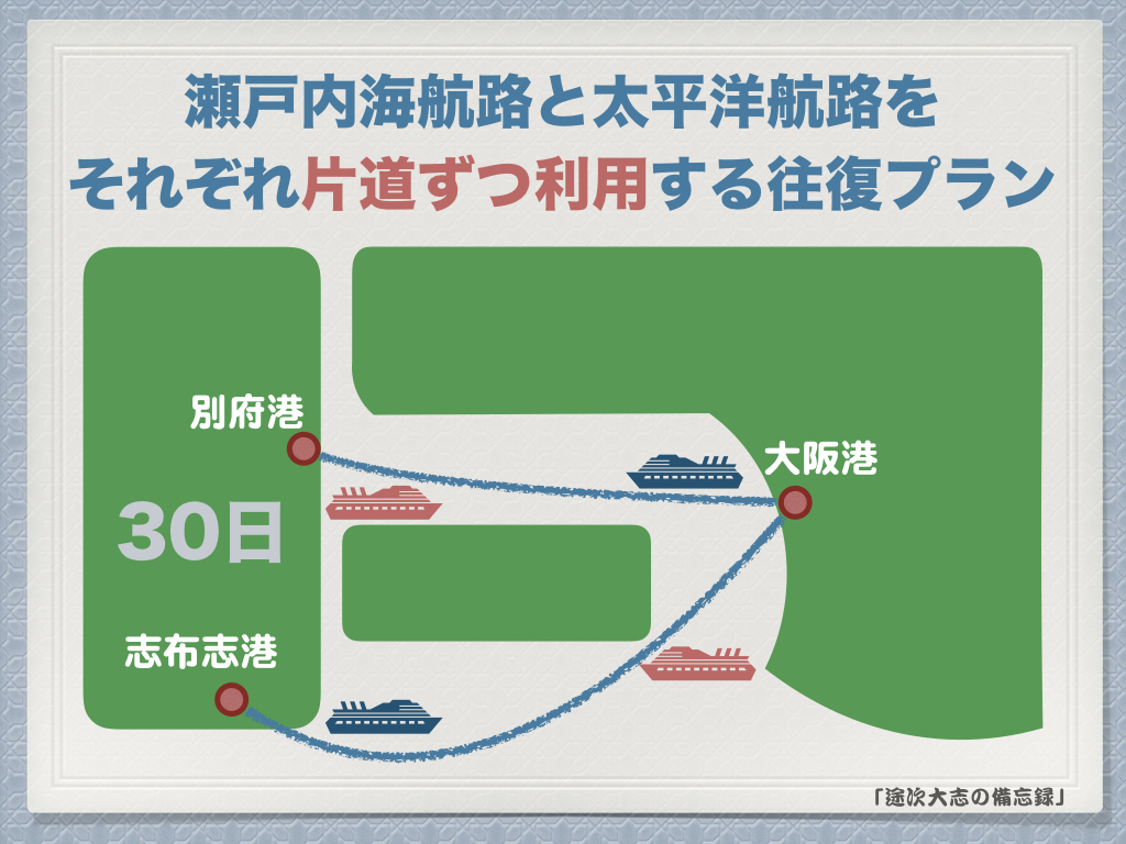 瀬戸内海航路と太平洋航路を それぞれ片道ずつ利用する往復プラン