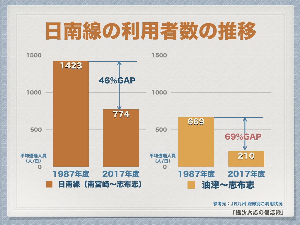 日南線の利用者数の推移
