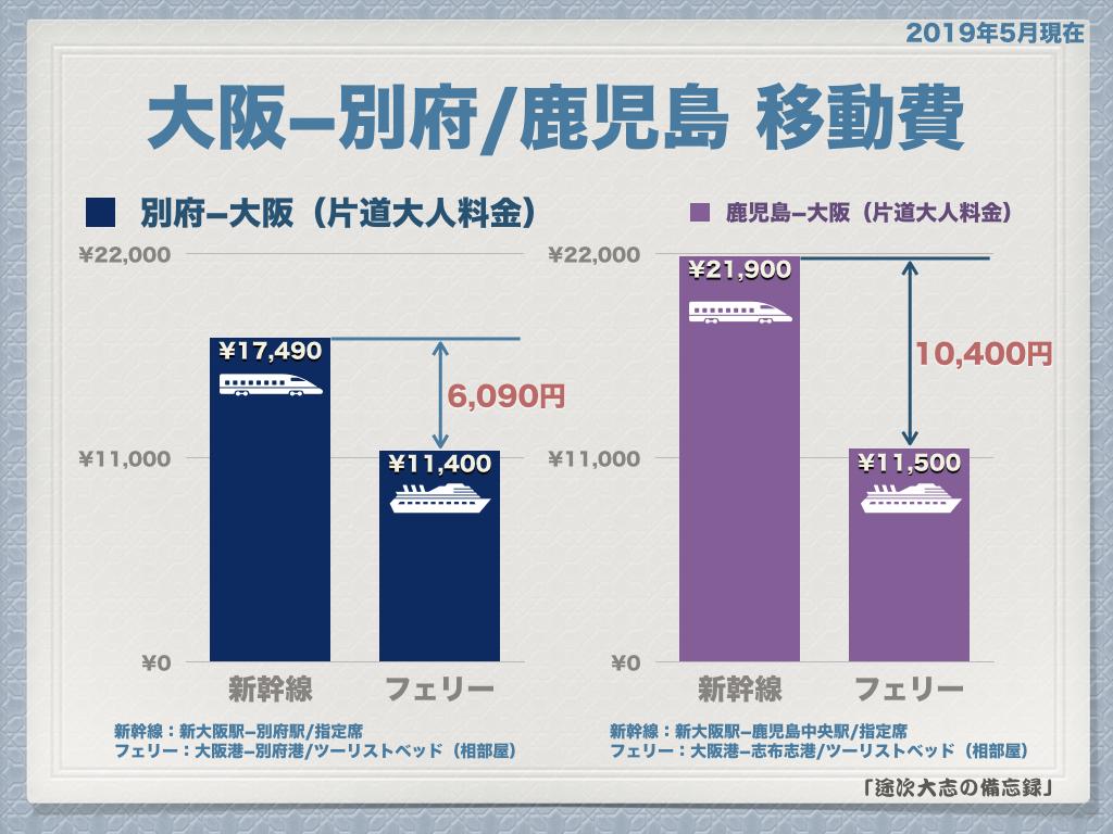 大阪と別府または鹿児島の移動費
