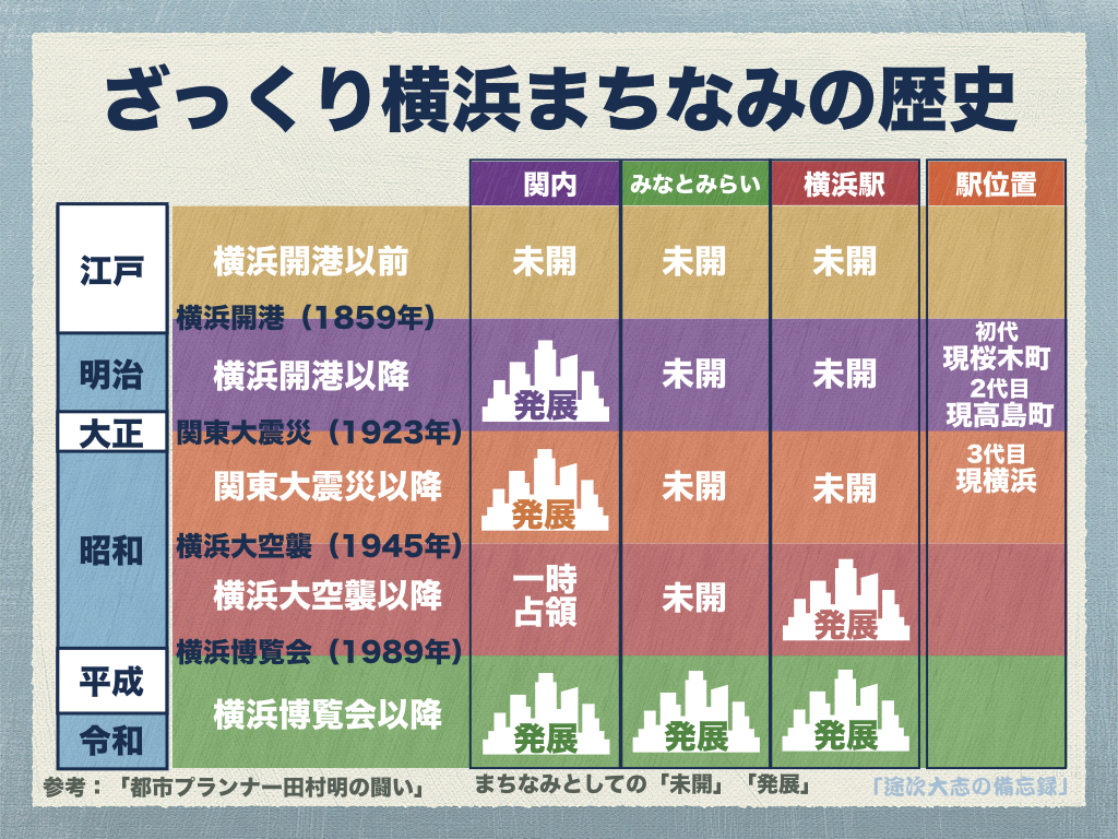 ざっくり横浜まちなみの歴史YRK9