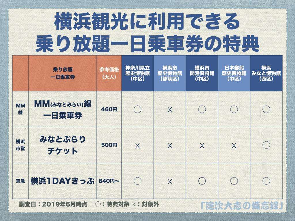 横浜観光に利用できる乗り放題一日乗車券の特典YKK8