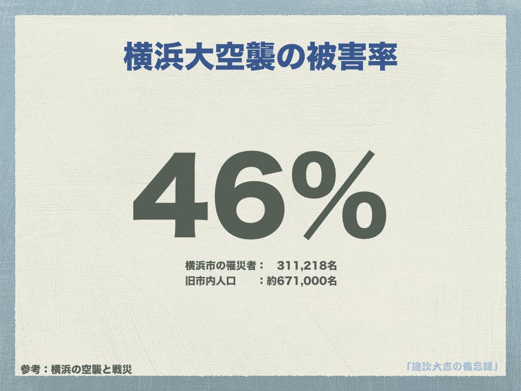 横浜大空襲の被害率YRK10
