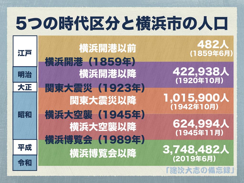 5つの時代区分と横浜市の人口YKK8