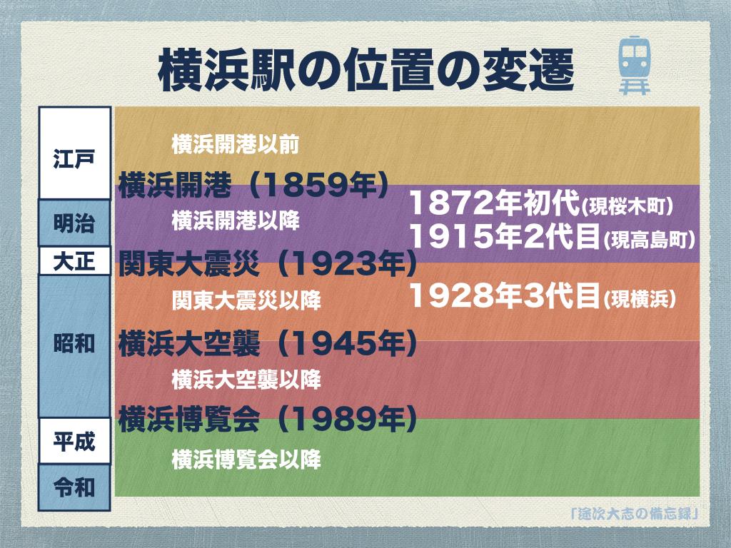 横浜駅の位置の変遷YKR9