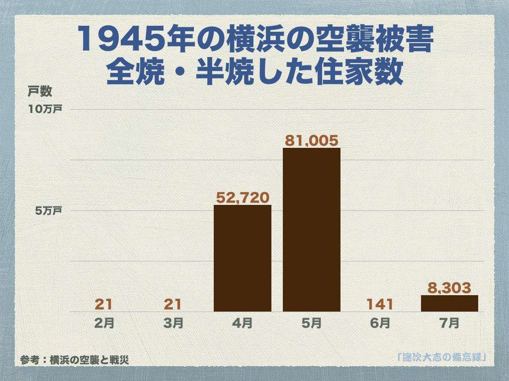 1945年の横浜の空襲被害全焼・半焼した住家数YRK10
