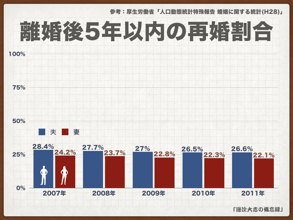 離婚後5年以内の再婚割合