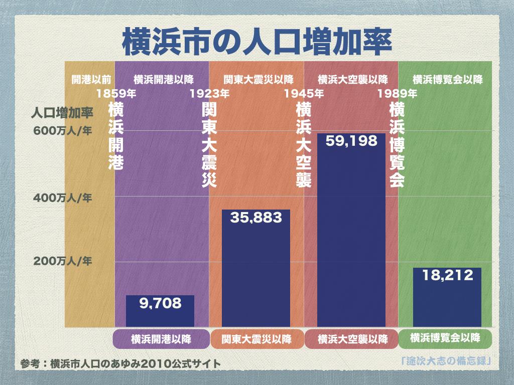 横浜市の人口増加率YRK10