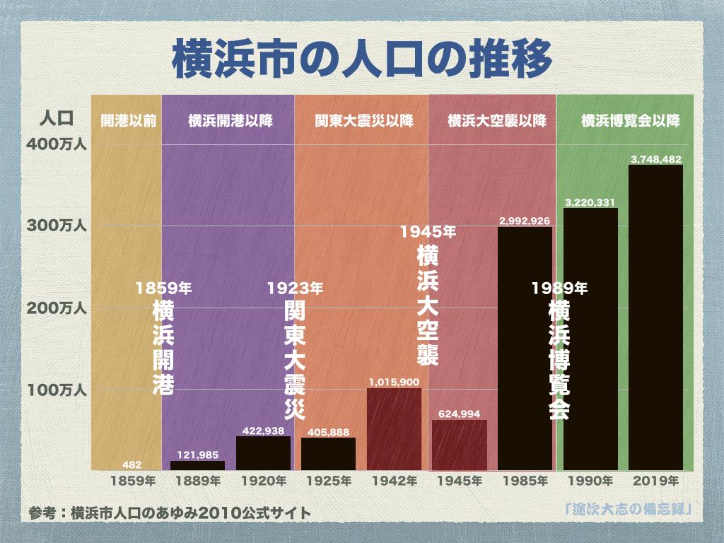 横浜市の人口の推移YRK10
