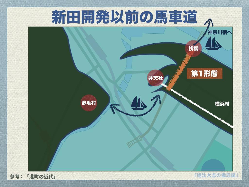 新田開発以前の馬車道