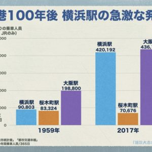 横浜駅西口の歴史:開港100年後やっと高島屋・ダイヤモンド地下街登場