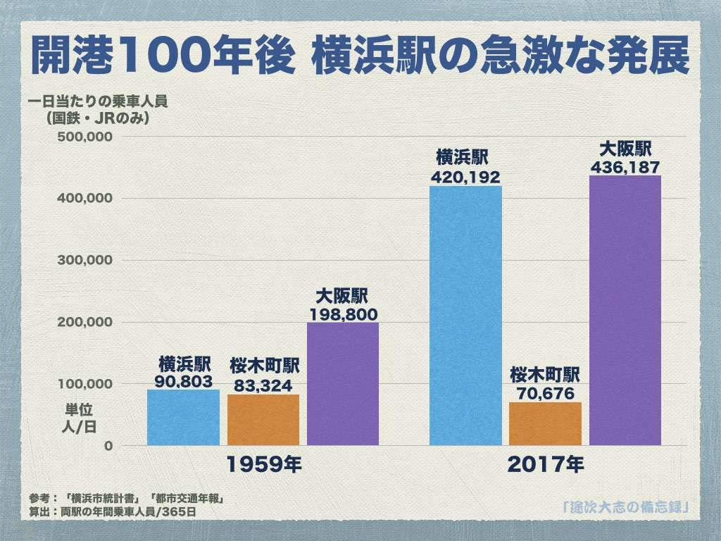 開港100年後 横浜駅の急激な発展