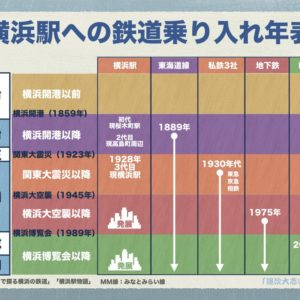横浜駅西口周辺と東口周辺の発展の歴史を3つのキーワードで知る