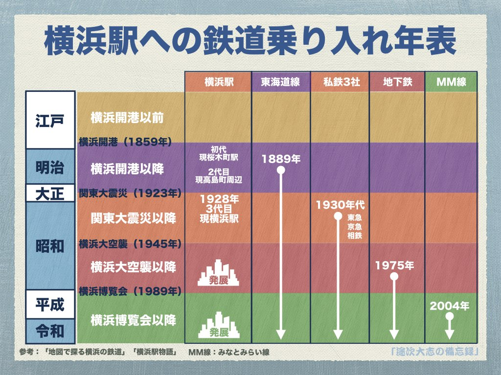 横浜駅への鉄道乗り入れ年表
