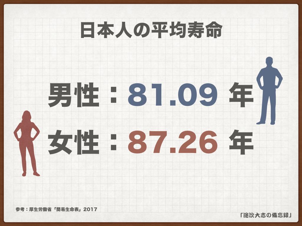 日本人の平均寿命KNF28