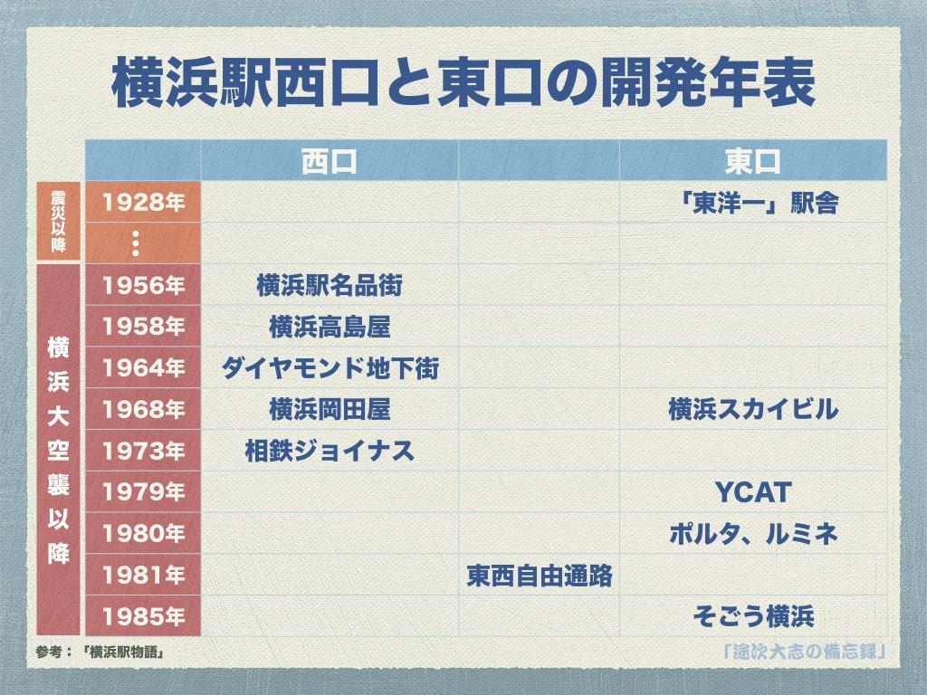 横浜駅西口と東口の開発年表
