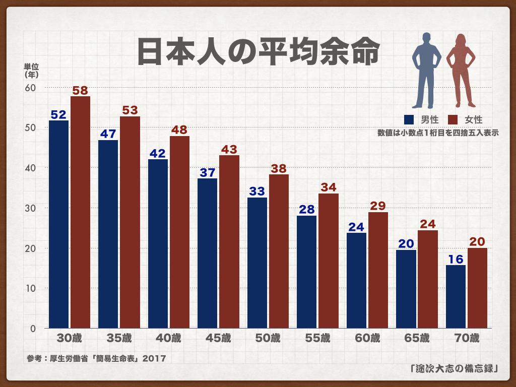 日本人の平均余命KNF28