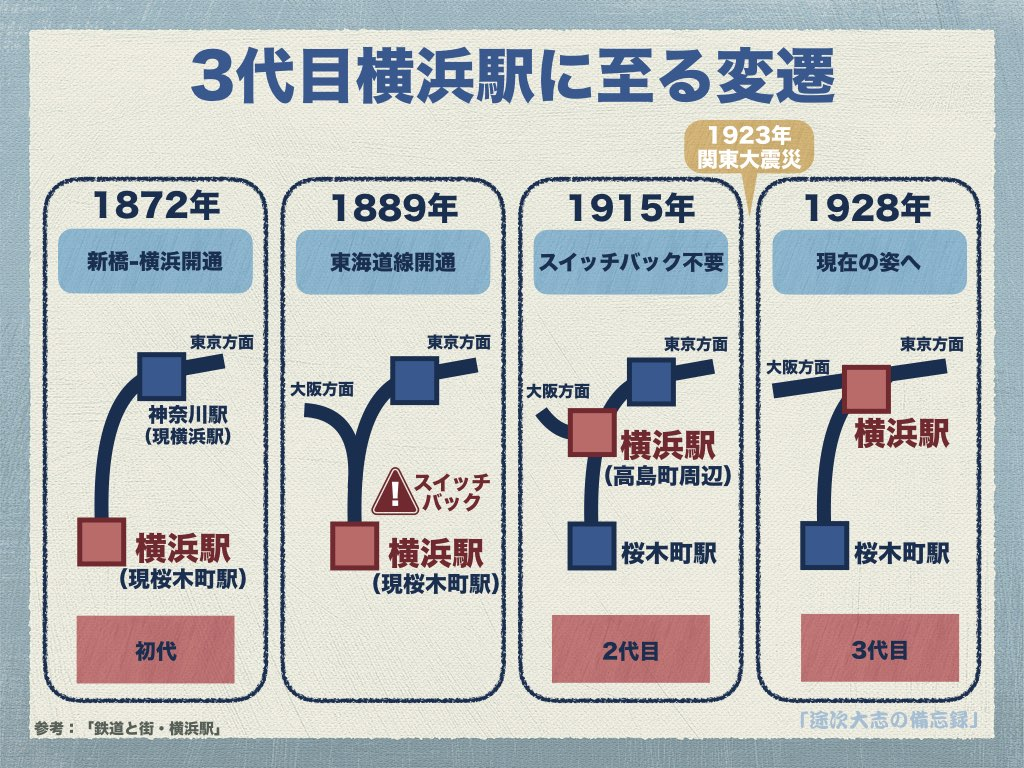 3代目横浜駅に至る変遷