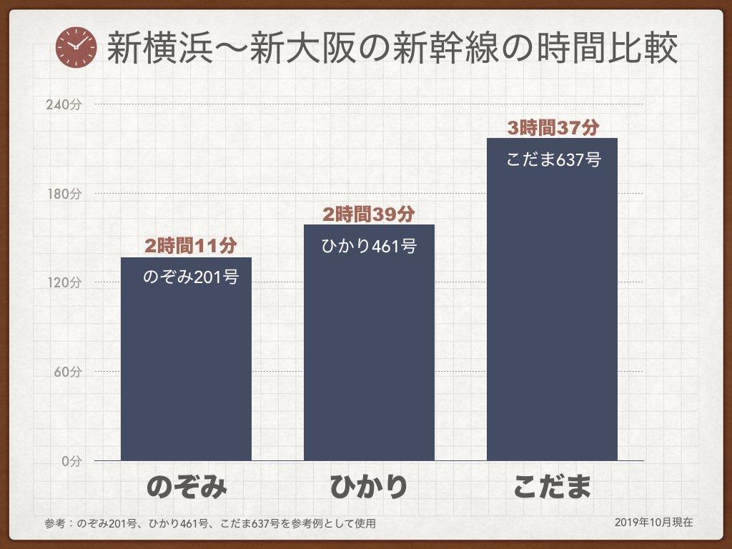 PLK-1新横浜〜新大阪の新幹線の時間比較