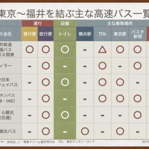 福井鉄道・京福バスを選んだ理由:東京・横浜と福井の主な高速バス一覧