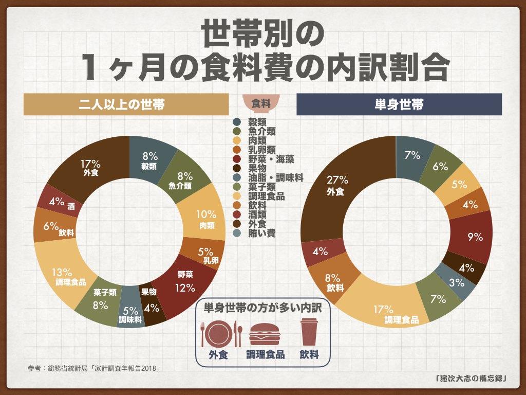 KNF34世帯別の1ヶ月の食料費の内訳割合