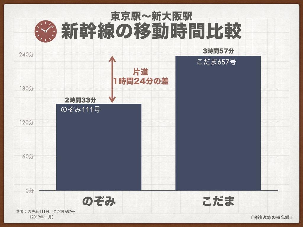 KNF32新幹線の移動時間比較