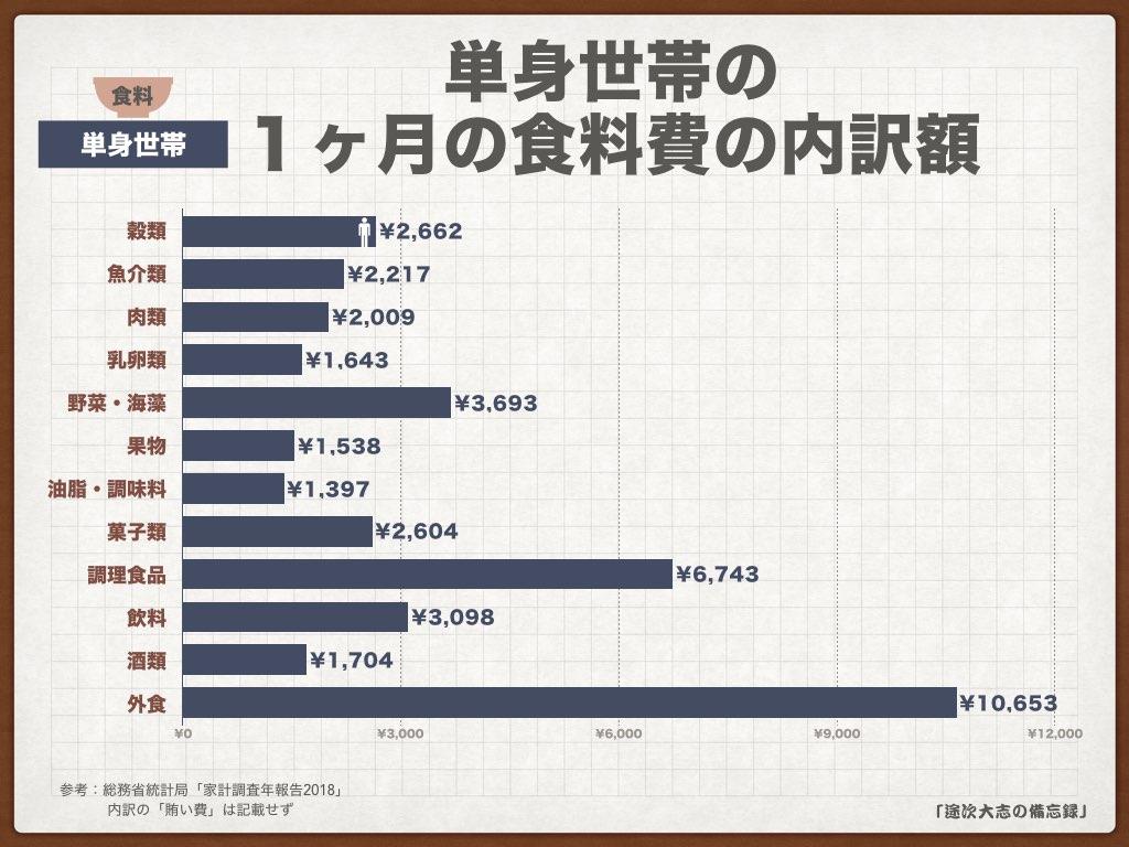 KNF34単身世帯の1ヶ月の食料費の内訳額