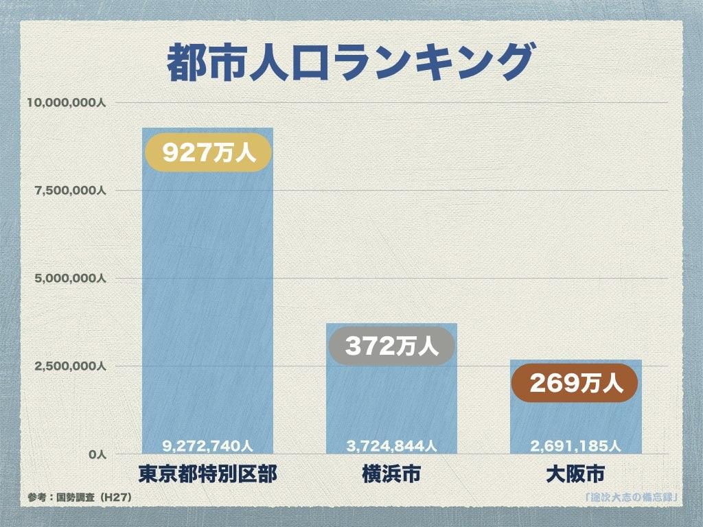 YRK20都市人口ランキング